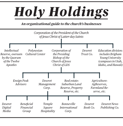 Mormon Church holdings