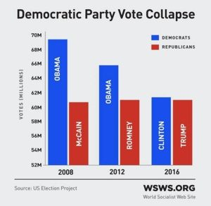 Even with the extreme weakness of the union leadership, there still has not been a massive swing to the right, nor towards racism, as this graph shows. For an in-depth analysis of the voting trends, see this article: https://www.wsws.org/en/articles/2016/11/12/pers-n12.html