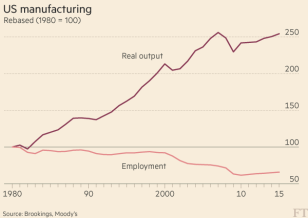 """Job loss due to automation. All studies indicate that up to 85% of manufacturing job losses are due to automation, not """"offshoring"""". Since workers are producing so much more in so many fewer hours, the global workers movement must fight for a sharp reduction in the world week."""