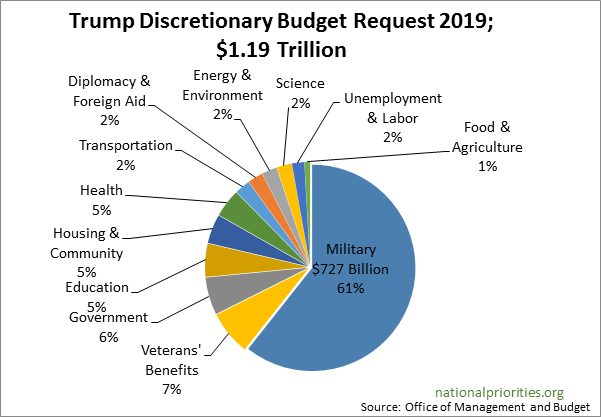 There is also a glaring absence in the Green New Deal proposal  There is no  discussion as far as shifting budget priorities. Most particularly c8c45ba4d0bc1